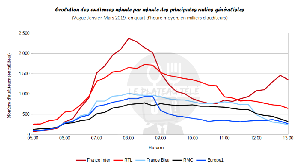 audiences radios matin
