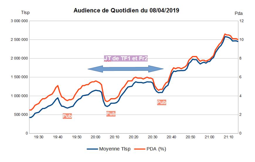 Graph Quotidien