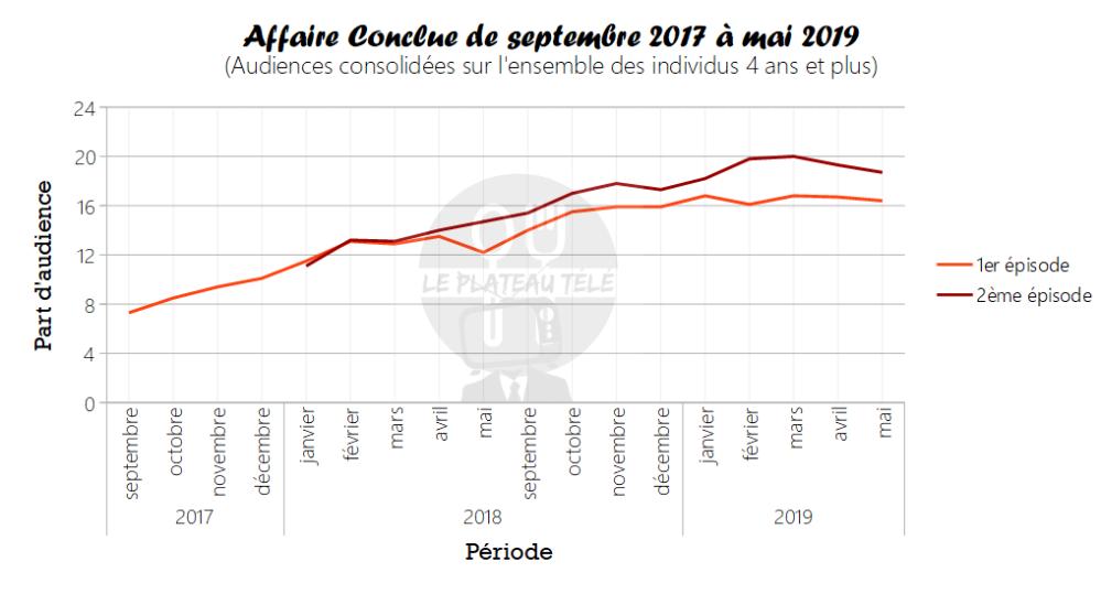 affaire conclue graph.PNG