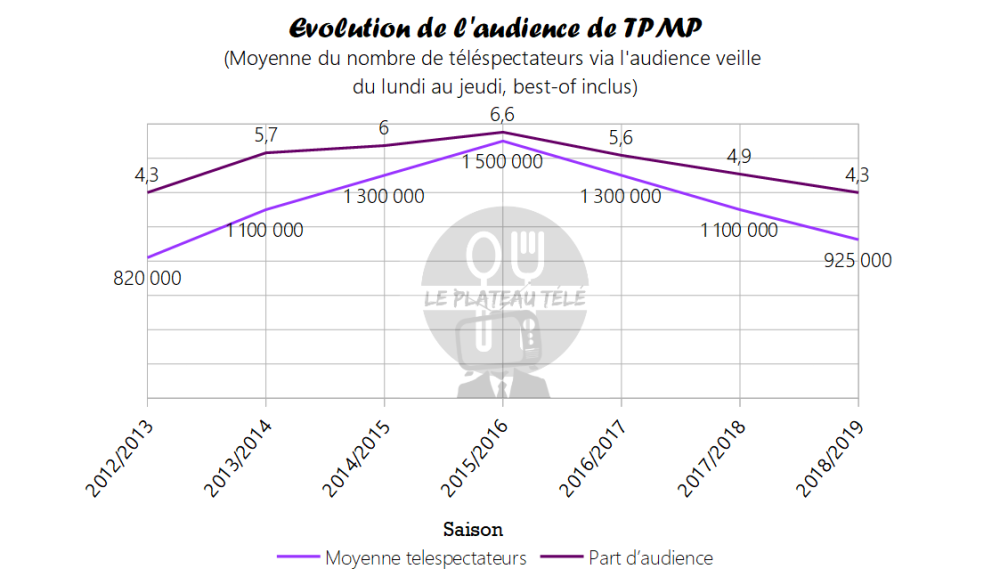 audience tpmp